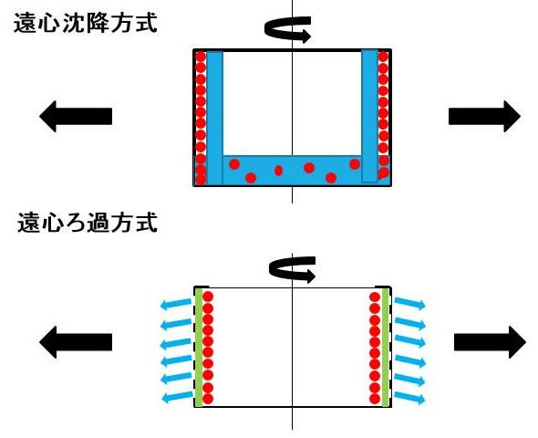 遠心分離とは? | 遠心分離機製造販売メーカー 関西遠心分離機製作所 |大阪